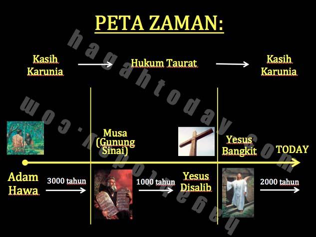 Peta Zaman watermark